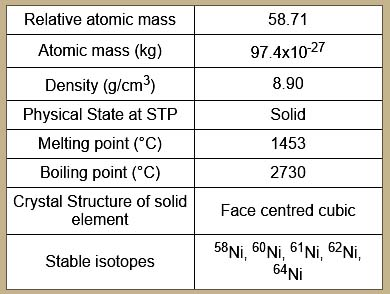 Which elements are solids at room temperature?