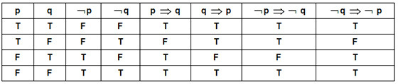 The Open Door Web Site Math Studies Logic Sets and – Truth Tables Worksheet