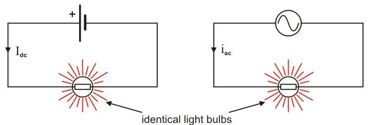 The Open Door Web Site Ib Physics The Rms Value Of An