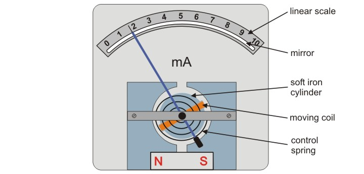 The Open Door Web Site : IB Physics : THE MOVING COIL GALVANOMETER