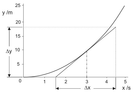 constant slope of a curve means