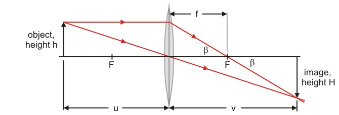 The Open Door Web Site   Ib Physics   Optics   The Lens