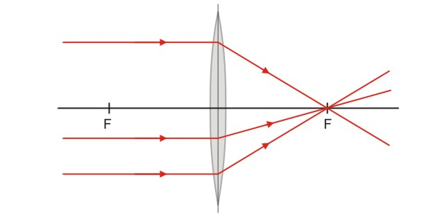 The open door web site ib physics optics ray diagrams for lenses by definition a ray parallel to the principal axis is refracted by a converging lens so as to pass through the principal focal point of the lens ccuart Choice Image