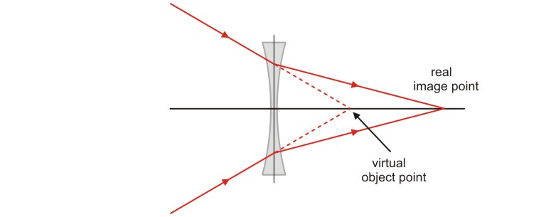 The open door web site ib physics optics ray diagrams for in multi lens instruments like microscopes telescopes etc we come across situations like the one shown below ccuart Images