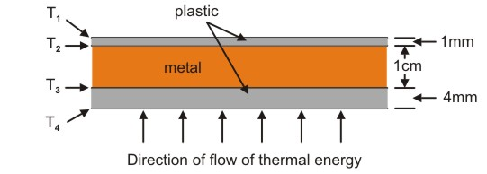 thermal physics questions An introduction to the laws of thermodynamics: the zeroth, first and second lawsalso well illustrated descriptions of heat engines & heat pumps.