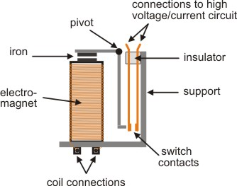 The open door web site electronics relay driver the current needed to operate the relay coil is more than can be supplied by most chips op amps etc so a transistor is usually needed as shown in the ccuart Image collections