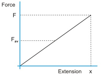 a graph of force against extension is found to be a straight line passing  through the origin, as long as the elastic limit of the spring has not been