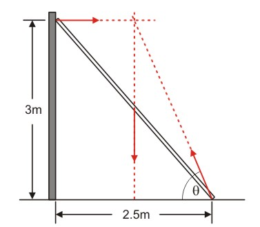 The Open Door Web Site : IB Physics : CONDITIONS FOR THE