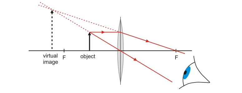 the open door web site   ib physics   optics   ray diagrams for lenses  examples