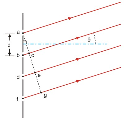The Open Door Web Site Ib Physics Waves The Diffraction Grating